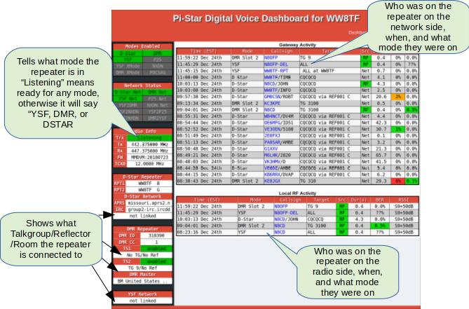 Multi-mode Repeater Info – Wayne Technical Fanatics